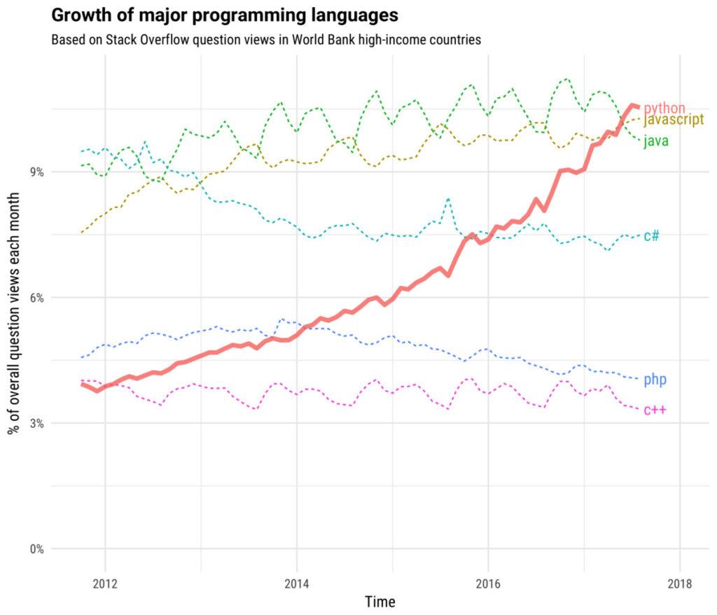 Get Python 課程後,你可以完成不可能任務